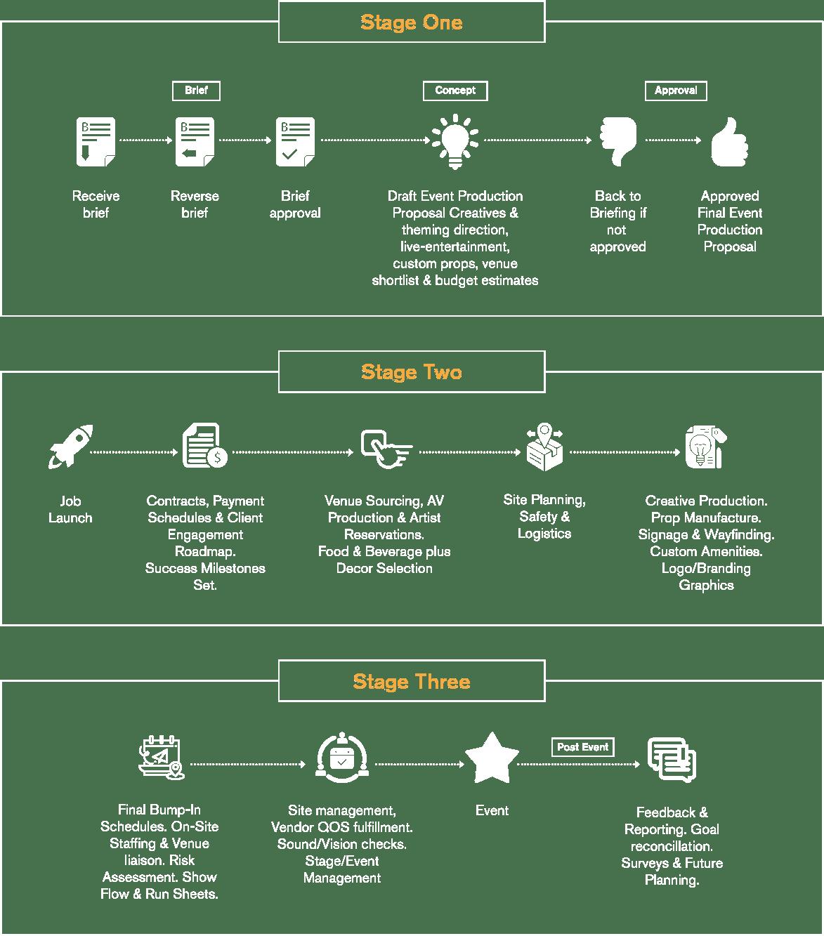 bespoke-process